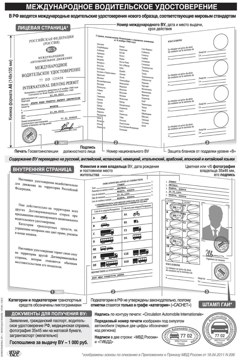 Образец Международных водительских удостоверений