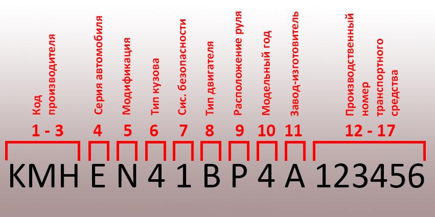 10 знак VIN-кода, обозначающий год производства машины, может представлять собой как цифру, так и букву