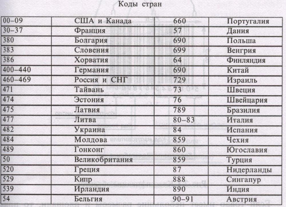 Таблица с кодами разных стран