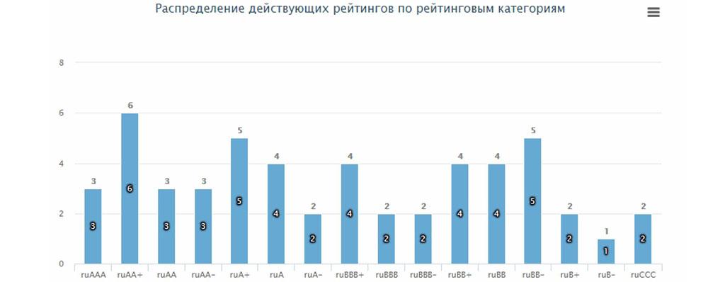 Распределение рейтинга по категориям на 2018 год