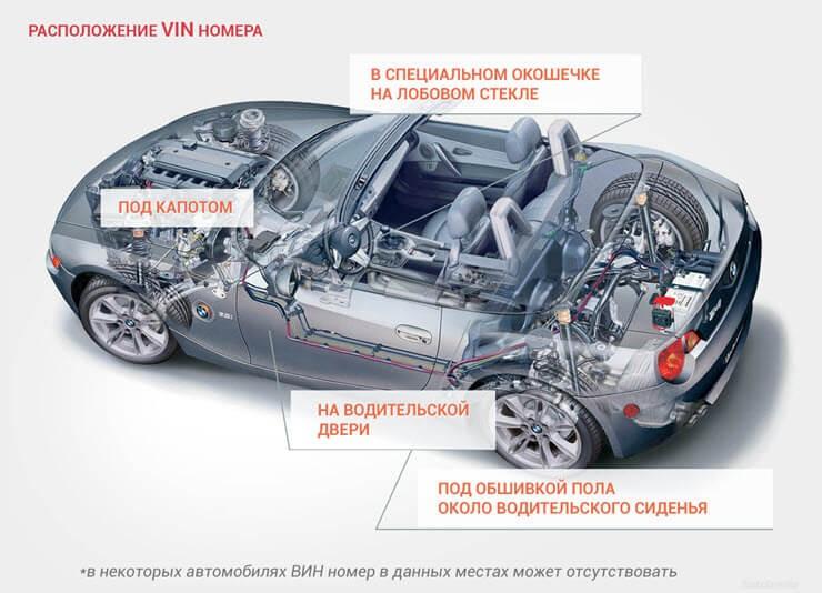 Расположение VIN-кода в авто