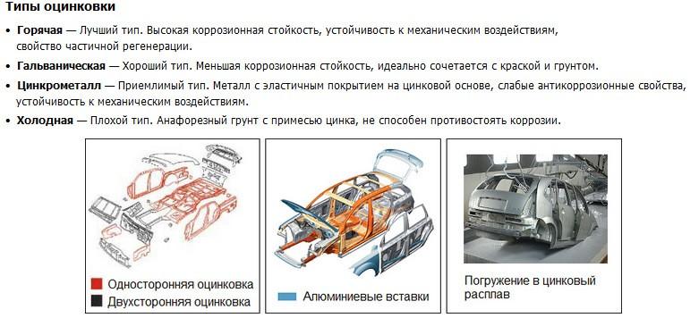 Разновидности оцинковки кузова