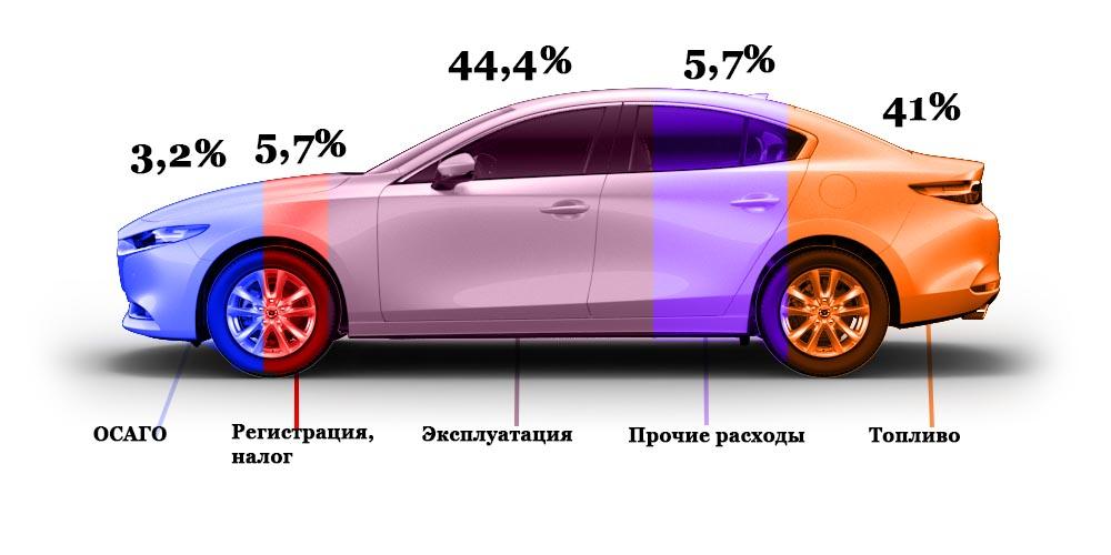 Расходы на авто