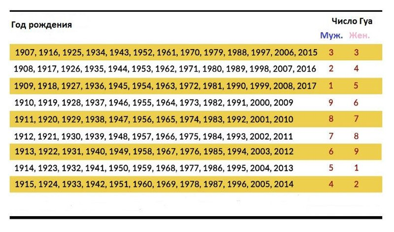 Таблица числа Гуа в Фэн-шуй