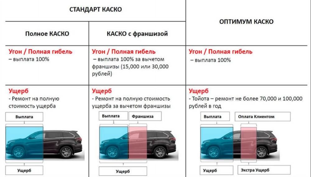 Программы страхования КАСКО