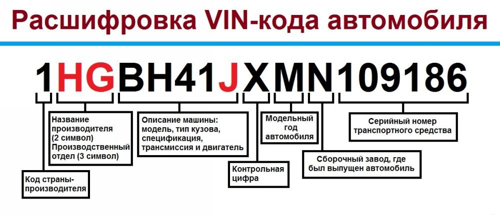 Расшифровка VIN-кода машины