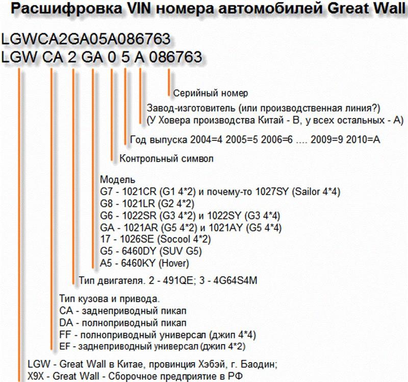 Расшифровка VIN-номера